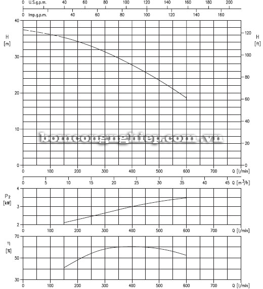 Máy bơm nước Ebara 50DS5-61kg biểu đồ hoạt động