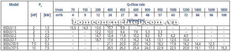 Máy bơm nước Ebara 65-80DL bảng thông số kỹ thuật