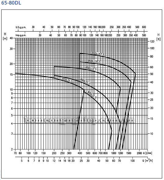 Máy bơm nước Ebara 65-80DL biểu đồ hoạt động
