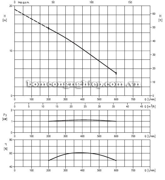 Máy bơm nước Ebara 50DMLF Máy bơm nước Ebara 300DL Máy bơm nước Ebara 300DL biểu đồ hoạt động