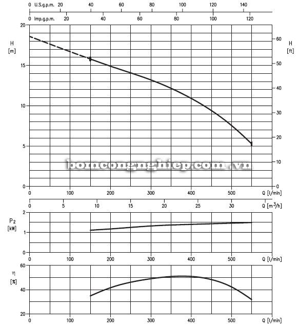 Máy bơm nước Ebara 65DVS-34kg biểu đồ hoạt động
