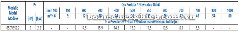 Máy bơm nước Ebara 65DVS-50kg bảng thông số kỹ thuật