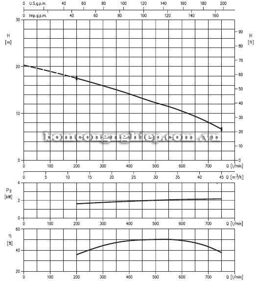 Máy bơm nước Ebara 65DVS-50kg biểu đồ hoạt động