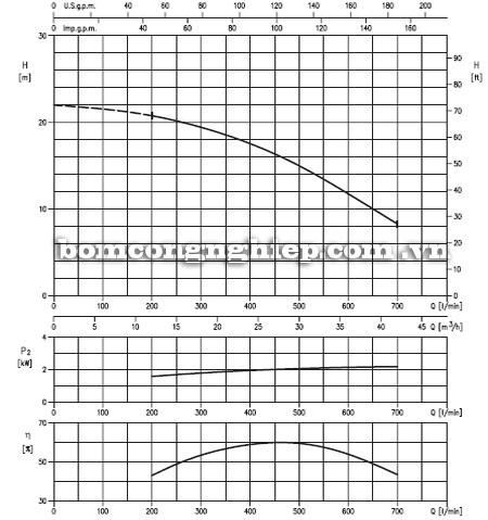 Máy bơm nước Ebara 80DS5-59kg biểu đồ hoạt động