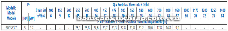 Máy bơm nước Ebara 80DS5-64kg bảng thông số kỹ thuật