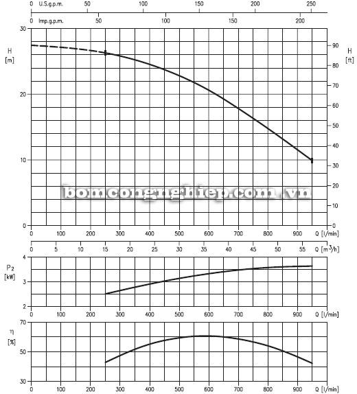 Máy bơm nước Ebara 80DS5-64kg biểu đồ hoạt động