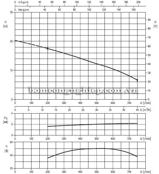 Máy bơm nước Ebara 80DVS-51kg biểu đồ hoạt động