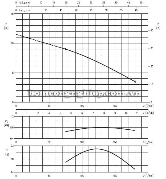 Máy bơm nước Ebara DRS A40-115 30kg biểu đồ hoạt động