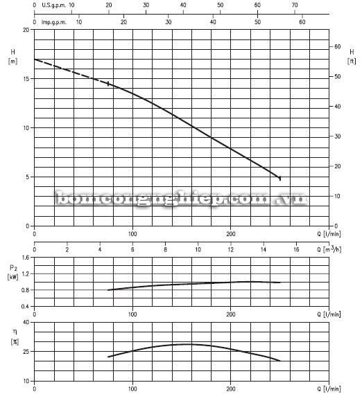 Máy bơm nước Ebara DRS A40-136 40kg biểu đồ hoạt động