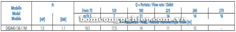 Máy bơm nước Ebara DRS A40-136 bảng thông số kỹ thuật