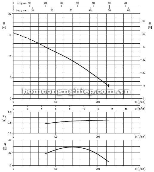 Máy bơm nước Ebara DRS A40-140 biểu đồ hoạt động