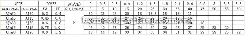 Máy bơm nước LEO AJm30 bảng thông số kỹ thuật