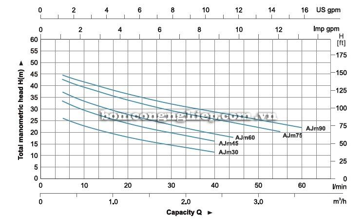 Máy bơm nước LEO AJm30 biểu đồ hoạt động