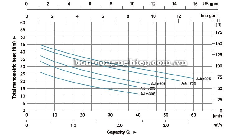 Máy bơm nước LEO AJm60S biểu đồ hoạt động