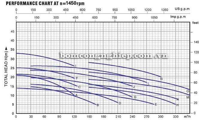 Máy bơm nước Lucky-Pro W 550A-4 biểu đồ hoạt động