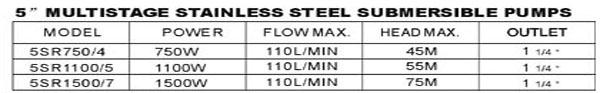 Máy bơm nước Lucky-Pro 5SR bảng thông số kỹ thuật