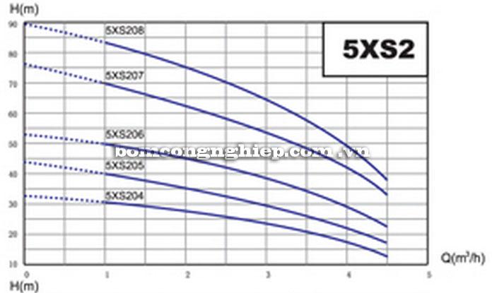 Máy bơm nước Lucky-Pro 5XS2 biểu đồ hoạt động