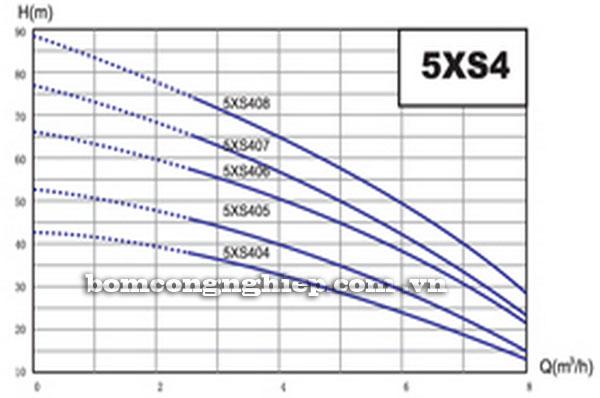Máy bơm nước Lucky-Pro 5XS4 biểu đồ hoạt động