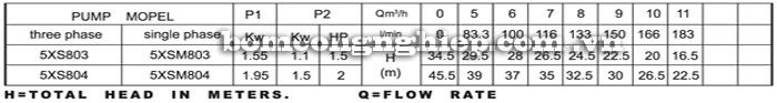 Máy bơm nước Lucky-Pro 5XS8 bảng thông số kỹ thuật