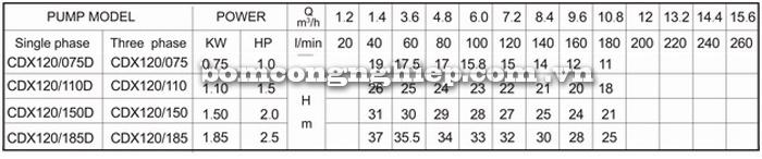 Máy bơm nước Lucky-Pro CDX120 bảng thông số kỹ thuật