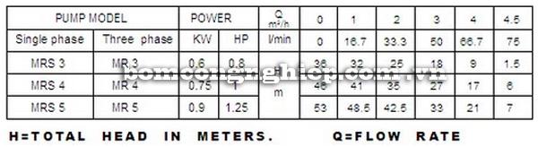 Máy bơm nước Lucky-Pro MRS3 bảng thông số kỹ thuật