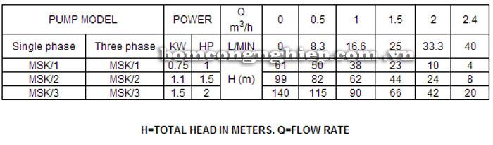 Máy bơm nước lucky-Pro MSK-1 bảng thông số kỹ thuật