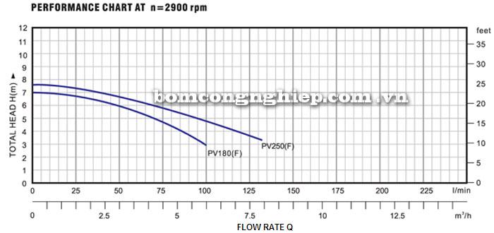 Máy bơm nước Lucky-Pro PV250 biểu đồ hoạt động
