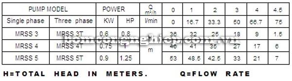 Máy bơm nước Lucky-Pro MRS S4 bảng thông số kỹ thuật