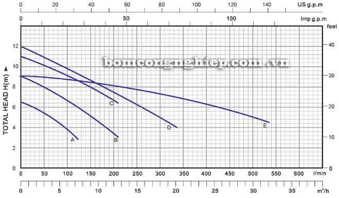Máy bơm nước Lucky-Pro SA750 biểu đồ hoạt động