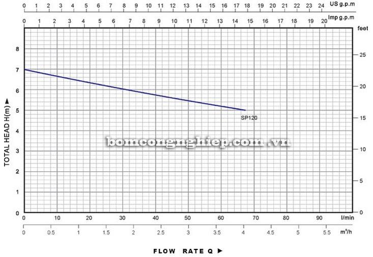Máy bơm nước Lucky-Pro SP120 biểu đồ hoạt động