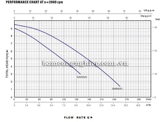 Máy bơm nước Lucky-Pro SW550 biểu đồ hoạt động