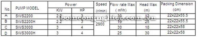 Máy bơm nước Lucky-Pro SWS2200H bảng thông số kỹ thuật