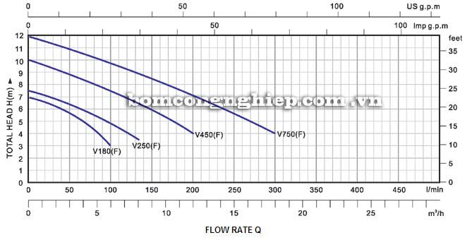 Máy bơm nước Lucky-Pro V450 biểu đồ hoạt động