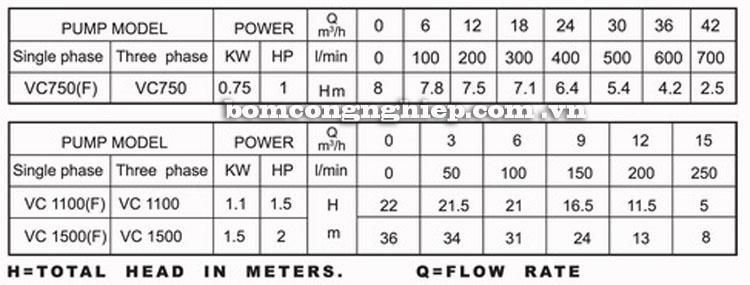 Máy bơm nước Lucky-Pro VC1100 bảng thông số kỹ thuật