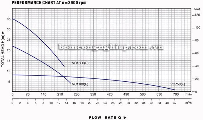 Máy bơm nước Lucky-Pro VC1100 biểu đồ hoạt động