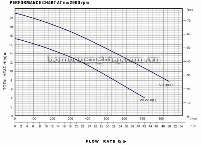 Máy bơm nước Lucky-Pro VH2200 biểu đồ hoạt động