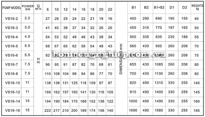 Máy bơm nước Lucky-Pro VS16 bảng thông số kỹ thuật