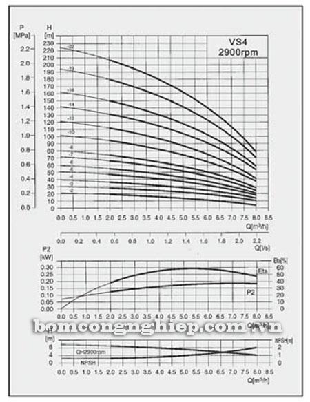 Máy bơm nước Lucky-Pro VS4 biểu đồ hoạt động