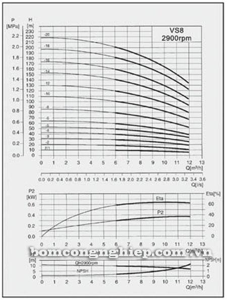 Máy bơm nước Lucky-Pro VS8 biểu đồ hoạt động