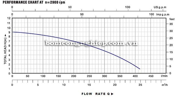 Máy bơm nước Lucky-Pro VSW1100F biểu đồ hoạt động