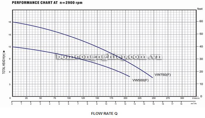 Máy bơm nước Lucky-Pro VW500 biểu đồ hoạt động