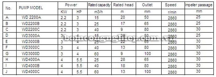 Máy bơm nước Lucky-Pro WD2200A bảng thông số kỹ thuật