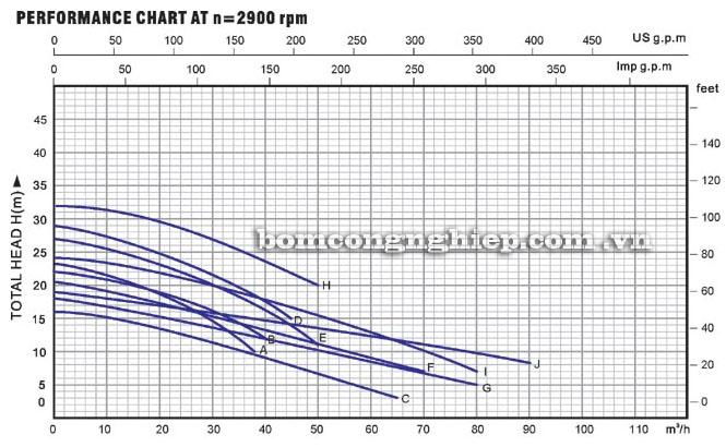 Máy bơm nước Lucky-Pro WD2200A biểu đồ hoạt động