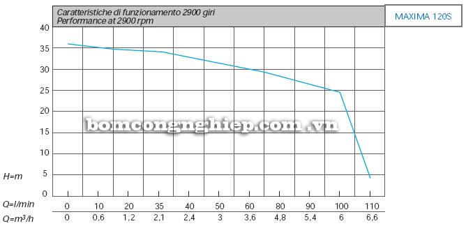 Máy bơm nước Matra MAXIMA 120S biểu đồ hoạt động