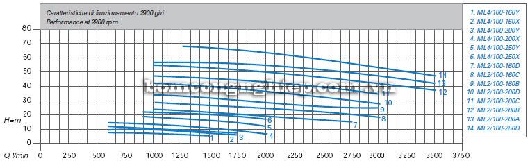 Máy bơm nước Matra ML4-100 biểu đồ hoạt động