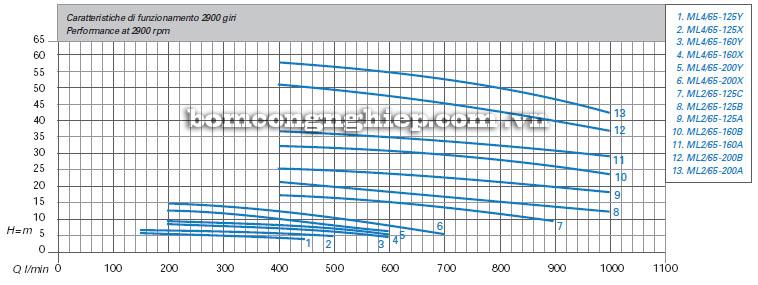 Máy bơm nước Matra ML4-65 biểu đồ hoạt động