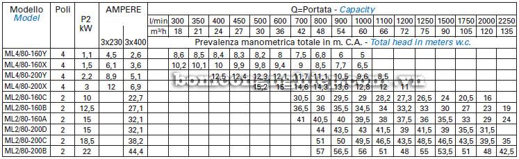 Máy bơm nước Matra ML4-80 bảng thông số kỹ thuật