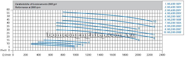 Máy bơm nước Matra ML4-80 biểu đồ hoạt động