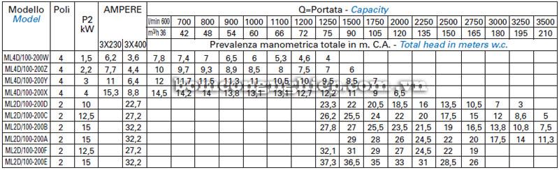 Máy bơm nước Matra ML4D-100 bảng thông số kỹ thuật