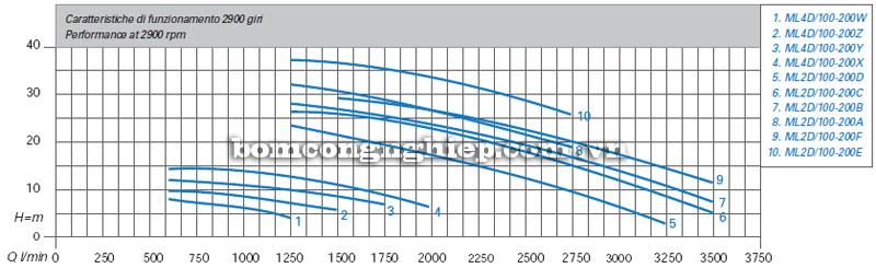 Máy bơm nước Matra ML4D-100 biểu đồ hoạt động